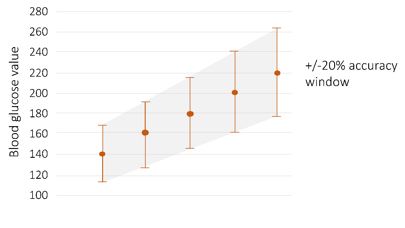 graph of blood glucose value to help determine glucose meter accuracy