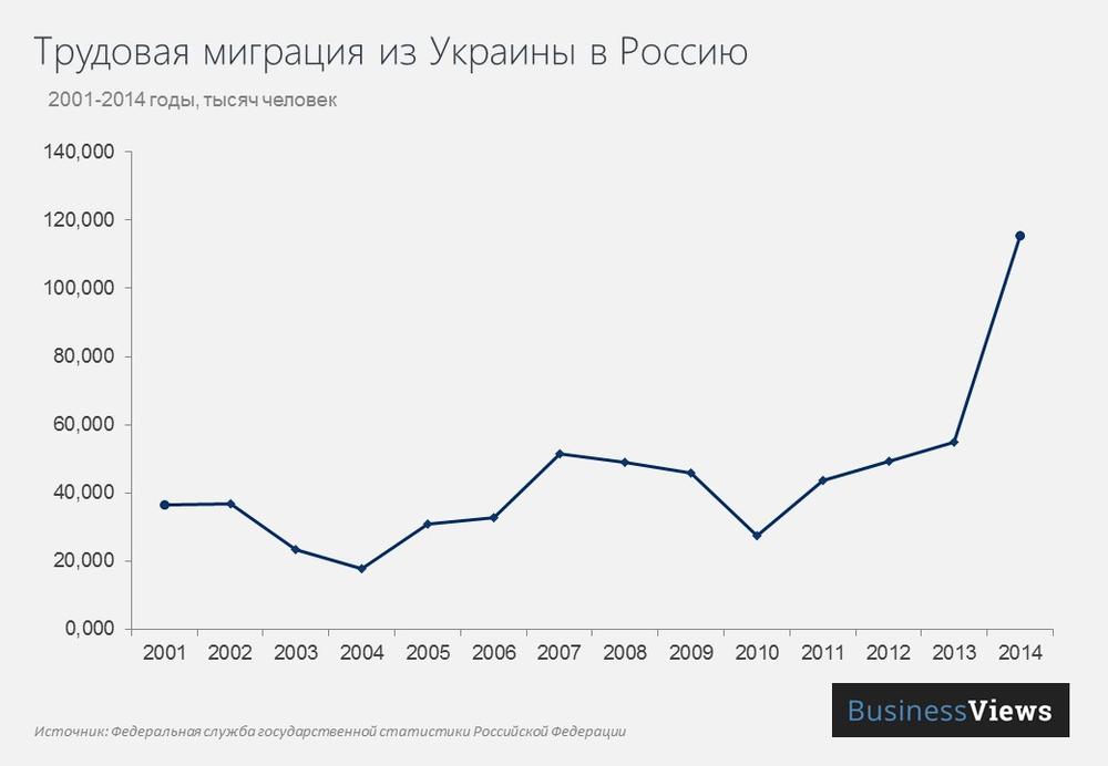 трудовая миграция в россию