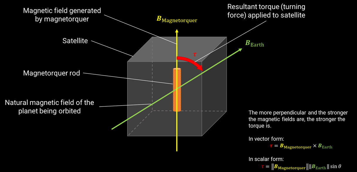 Magnetorquer