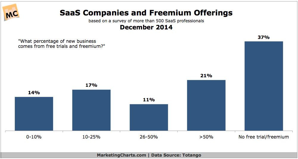 Totango-SaaS-Companies-Freemium-Dec2014.png