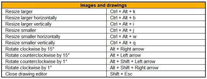 Google Docs Desktop shortcuts - images and drawing