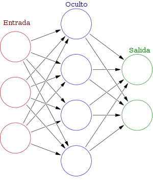 blog-enzyme-deep-learning-redes