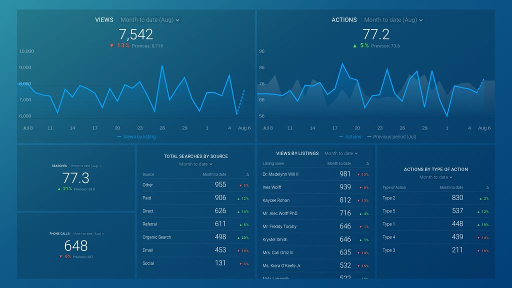 google my business insights dashboard