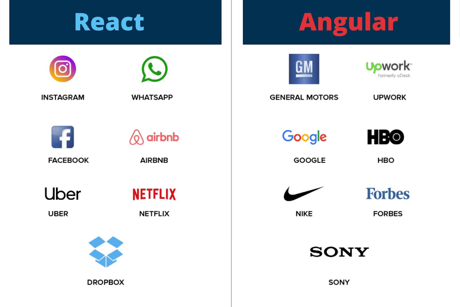 React vs Angular