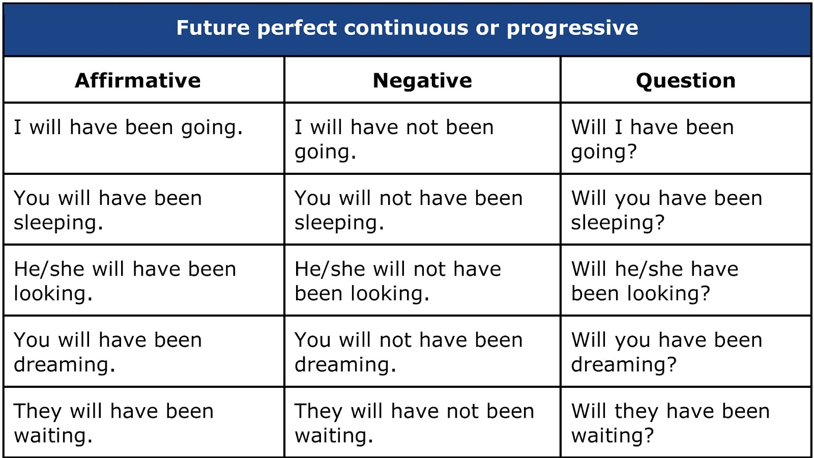 Future perfect, affirmative, negative and interrogative
