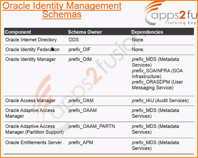 Oracle SOA suite, webcentre Portal, Webcentre Content, Identity