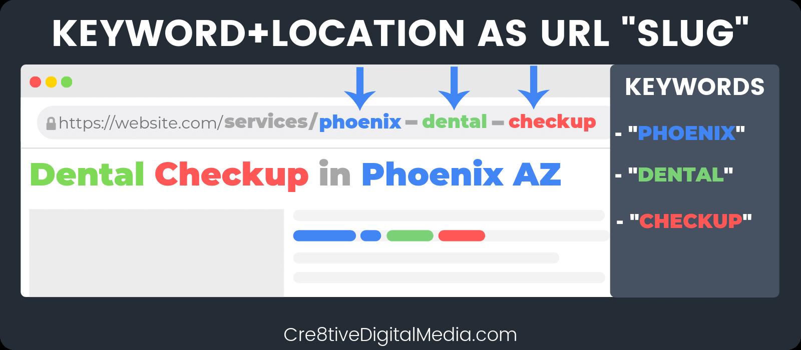 Use Keyword+Location in URL