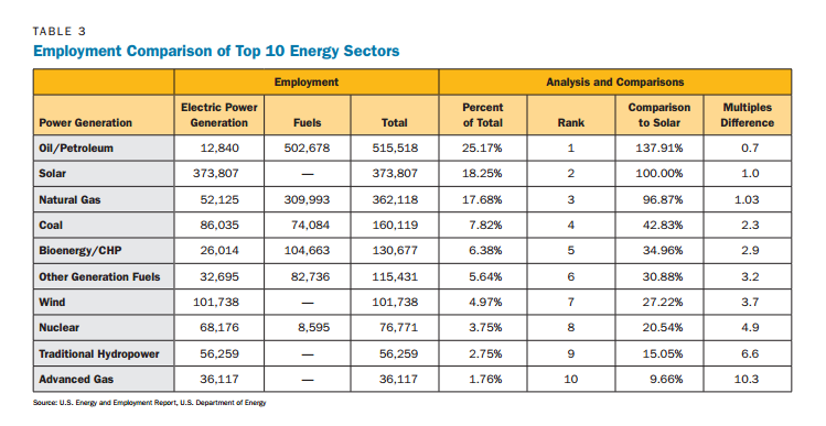 Are there three times as many solar energy jobs as coal jobs
