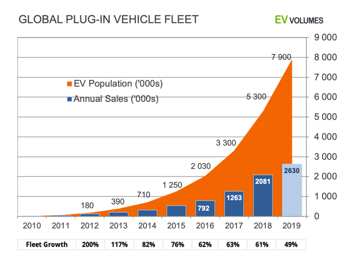 Gráfico 05 - carros elétricos