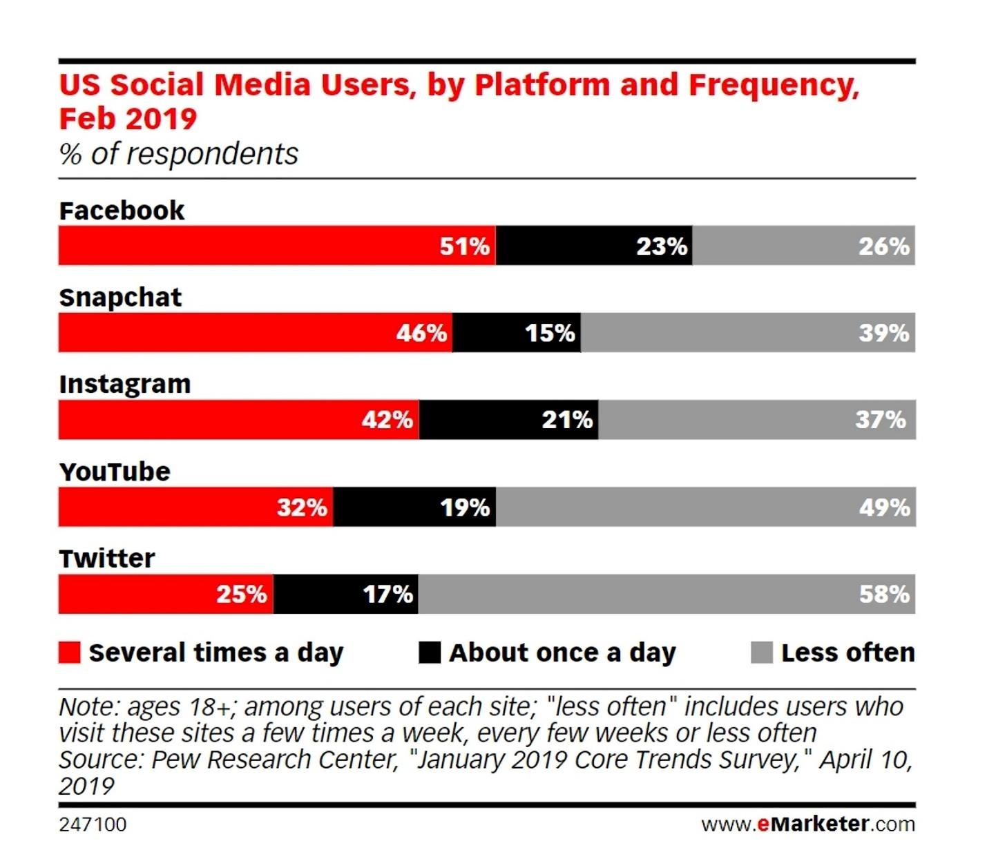 US Social Media users by platform and frequency stats