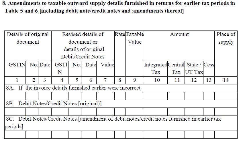 B2B outward or B2C inter-state supplies