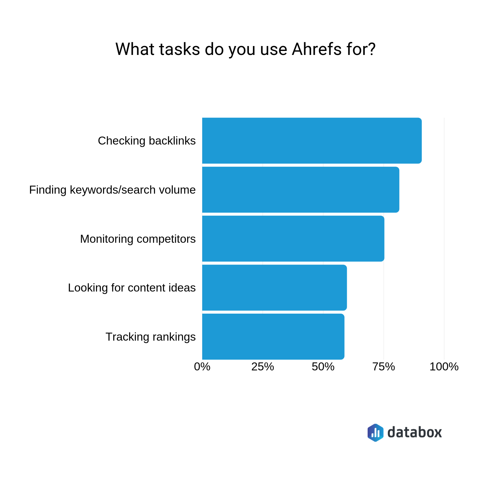 best ahrefs features