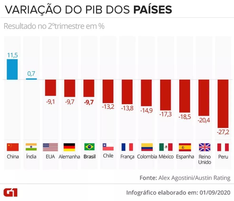 Variação do PIB dos países