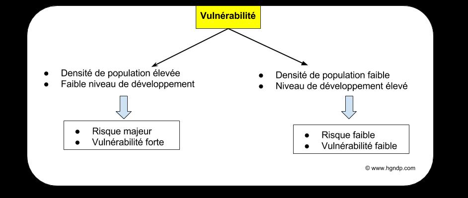 vulnérabilité.png