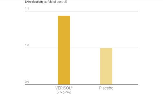 Độ đàn hồi của da tăng đáng kể sau khi điều trị bằng VERISOL ® so với dùng giả dược.