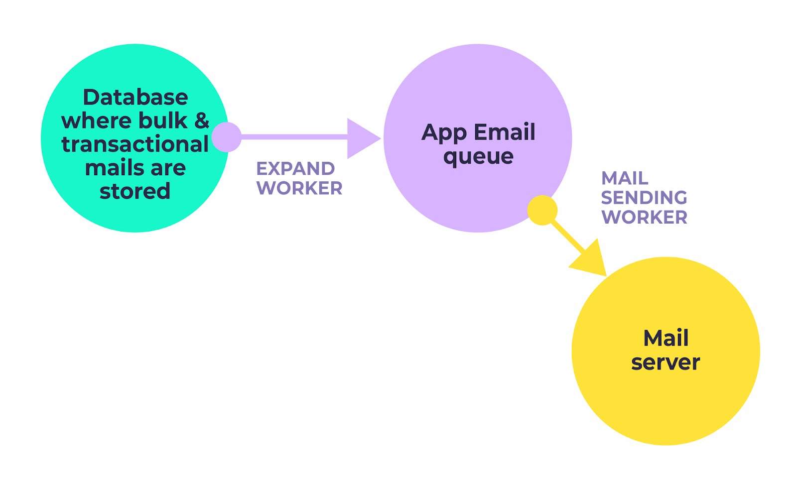 Email Queuing - When Do You Need It? | Mailtrap Blog