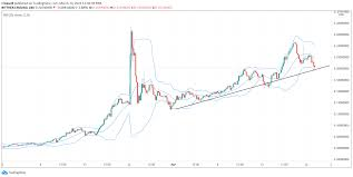 chart validating the bull comments and high/ low point price prediction