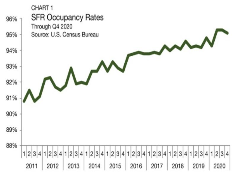 SFR-Occupancy-Rates