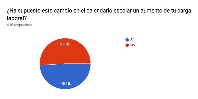 Gráfico de respuestas de formularios. Título de la pregunta:¿Ha supuesto este cambio en el calendario escolar un aumento de tu carga laboral?. Número de respuestas:695 respuestas.