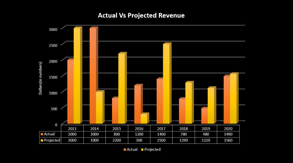 Actual Vs Projected Sales Chart example