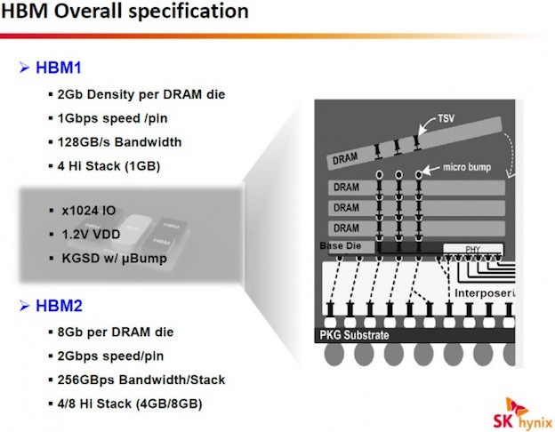 HBM Overall specification