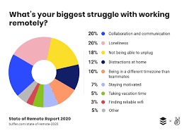 Managing Remote Teams: Solutions To The Biggest Challenges | E2M Blog