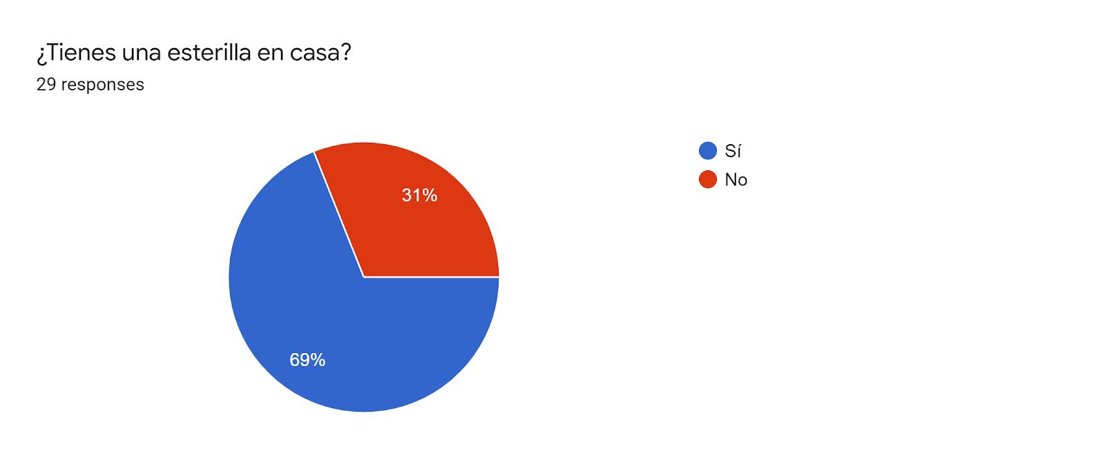 Forms response chart. Question title: ¿Tienes una esterilla en casa?. Number of responses: 29 responses.