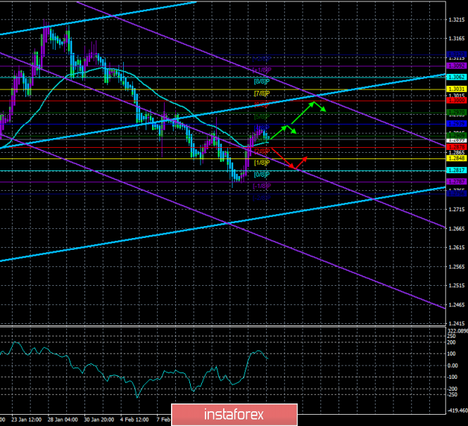 """GBP / USD. February 19th. The trading system. """"Regression Channels"""". UK ministers and their deputies may resign"""