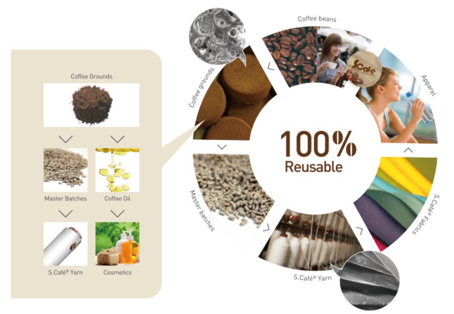 S.Cafè tessuto ecosostenibile