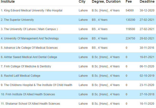 34 Medical Fields After FSC That Can Be Chosen By The Students 36 - Daily Medicos