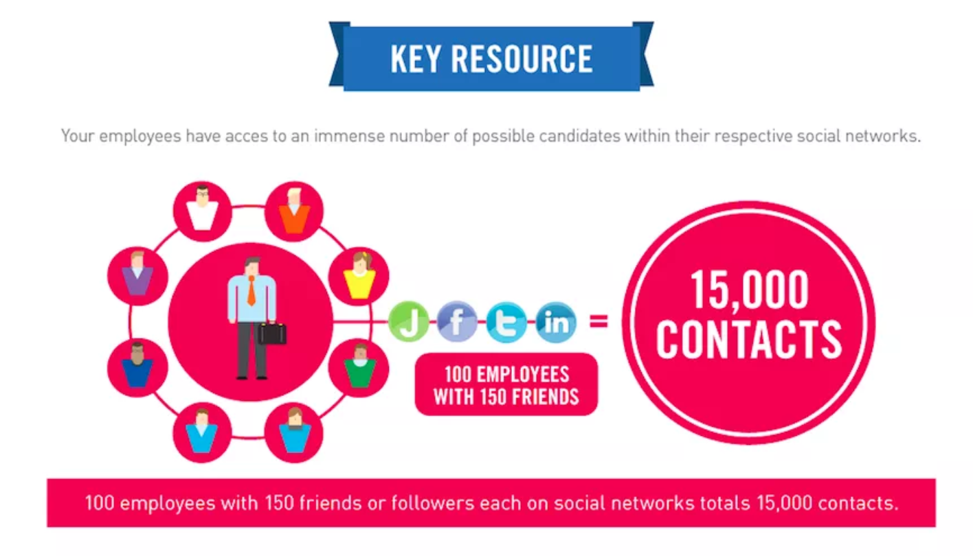 Première source de profils cooptés : le réseau des collaborateurs.