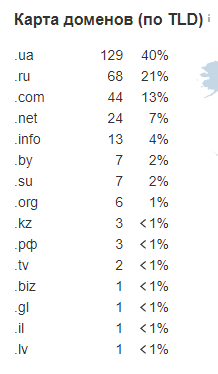 Количество ссылающихся доменов на contactlinza dot com dot ua