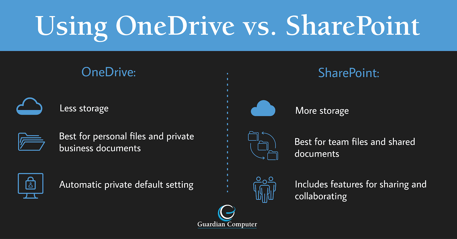 Keep reading our check out our infographic with tips for using OneDrive vs. SharePoint to make the most of Microsoft Azure and other products.