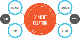 Content Creation, content marketing strategy, content writing strategy, content research, content calendar, seems important to your audience