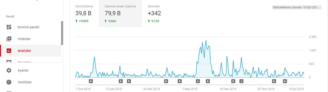 YouTube İzlenme Sürenizi Artıracak İpuçları