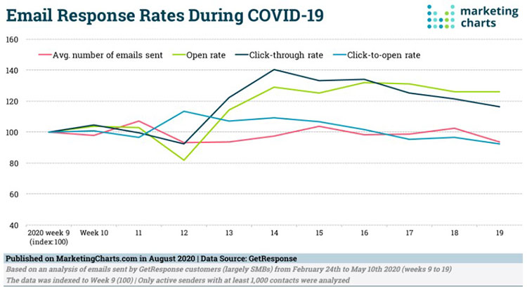 Email Response Rates During Covid-19