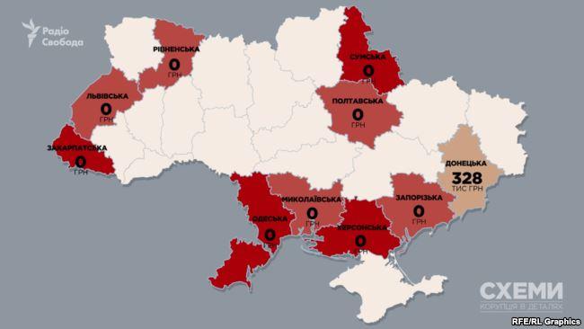 Найменше дотацій отримала Донецька область – лише 328 тис грн. Ще 9 областей взагалі не отримали за цим напрямком жодної копійки