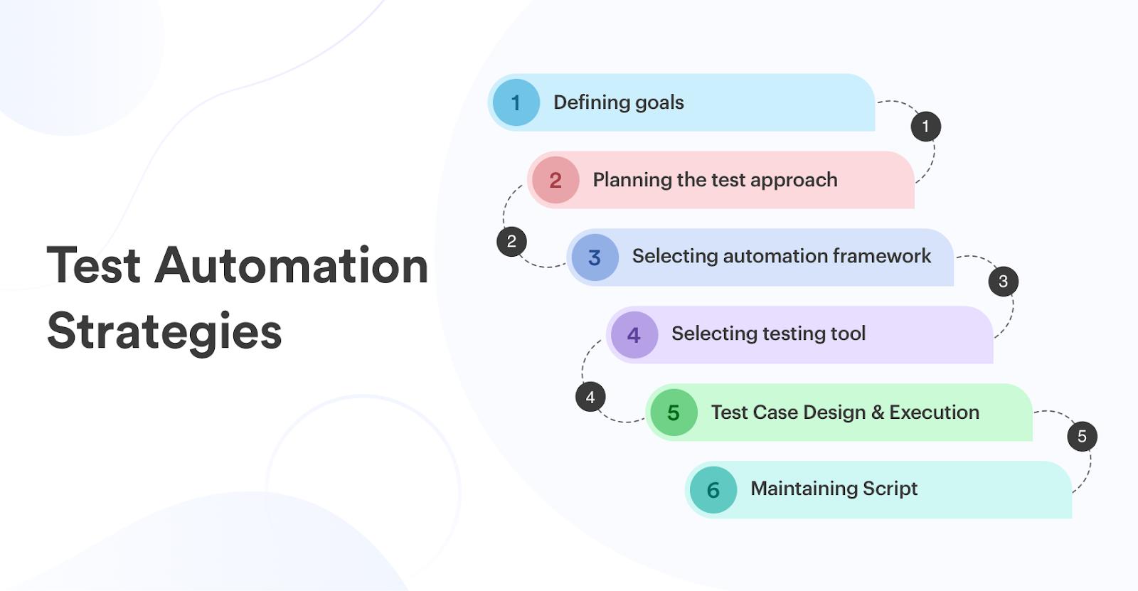test-automation-strategies