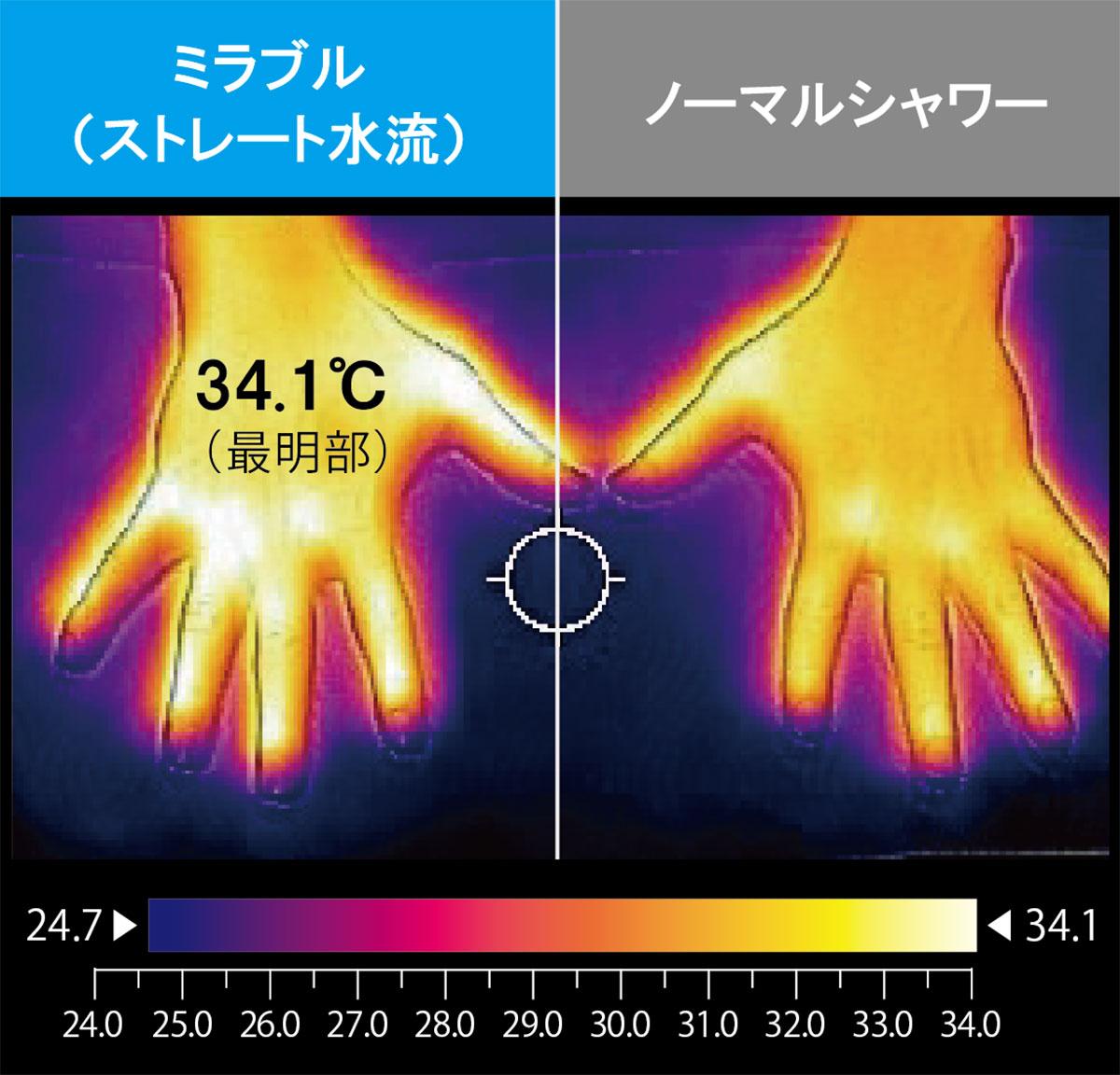 肌表面温度比較図