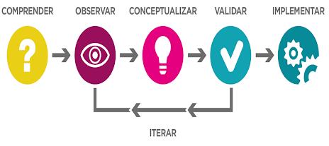 Pensando en Design Thinking