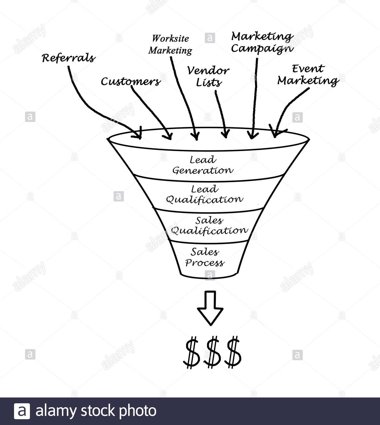 Representation of a content marketing funnel | A guide on content marketing funnel and it's 3 efficient usages | getdigitaloffice.com