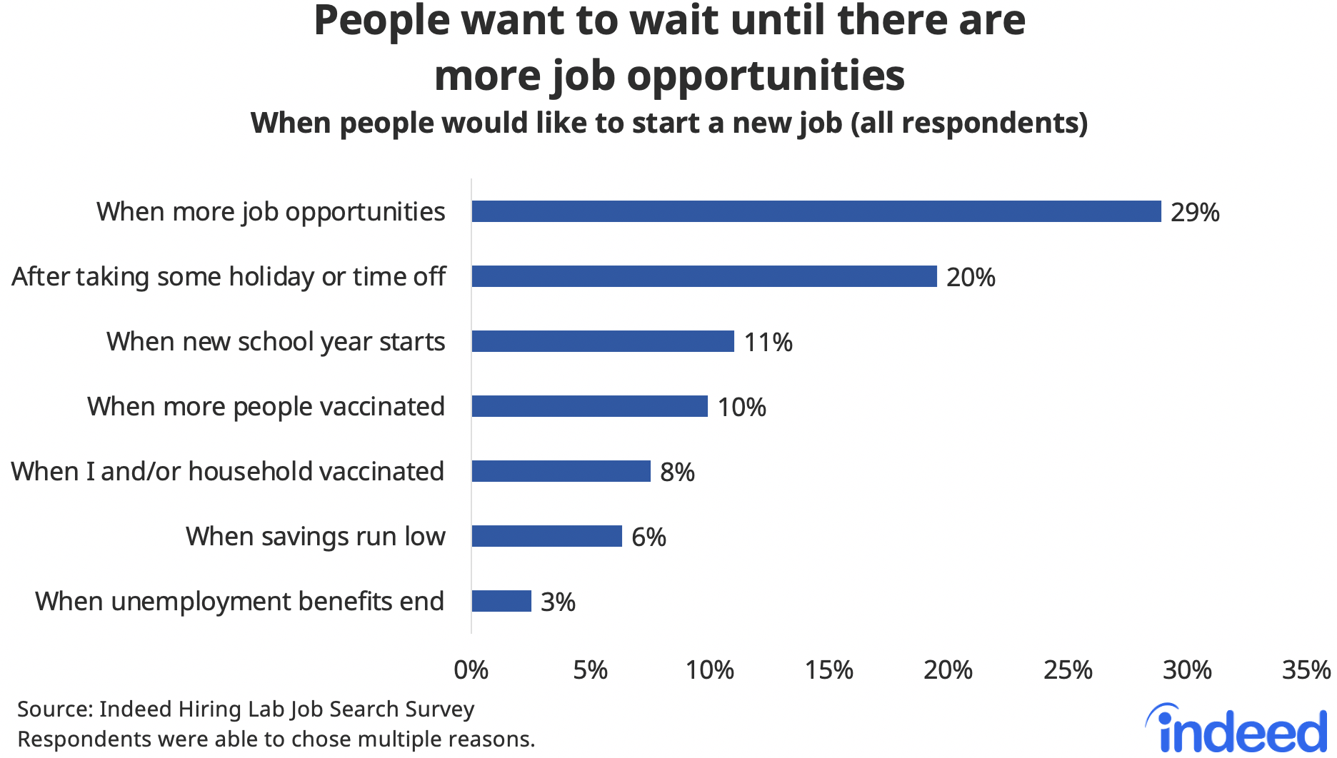 """Bar chart titled """"People want to wait until there are more job opportunities."""""""