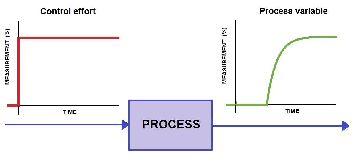 Figure 2: This process is less well-behaved in that the process variable (green) does not start to change until the deadtime has elapsed following a change in the control effort (red). This typically occurs in applications where the controller is acting on a material as it moves past the actuator to a sensor located some distance away. A PID controller for such a deadtime-dominant process would have to be endowed with the patience or foresight to wait out the deadtime before expecting any results from its most recent corrective efforts. Courtesy: Control Engineering