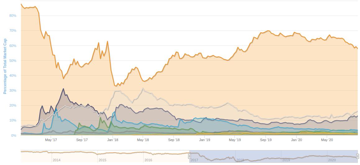Gráfico dominância do BTC