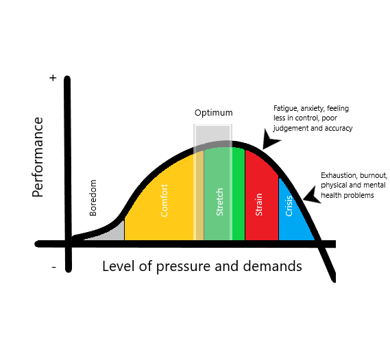 Graph displaying how pressure affects performance