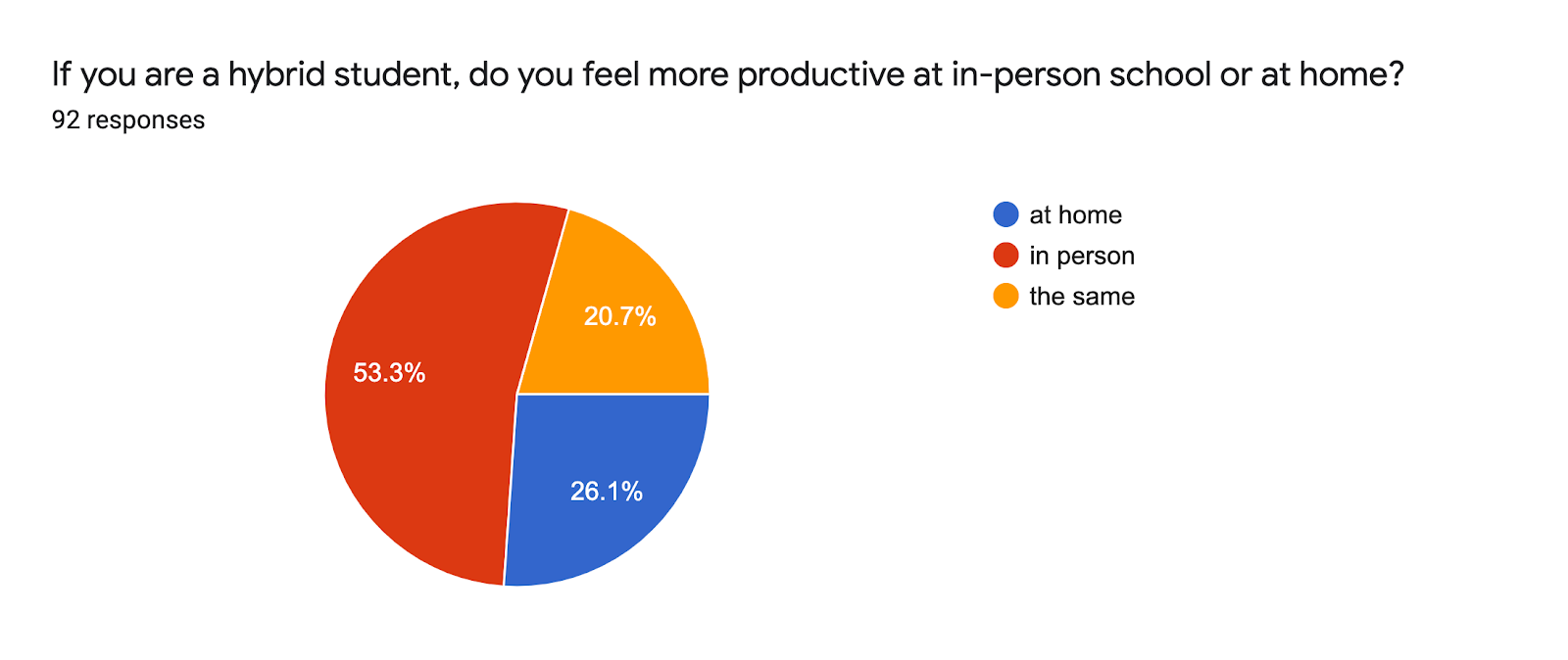 Forms response chart. Question title: If you are a hybrid student, do you feel more productive at in-person school or at home?. Number of responses: 92 responses.
