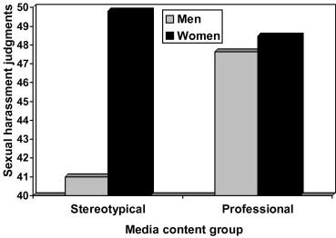 Sexual harassment judgments as a function of media content exposure ...