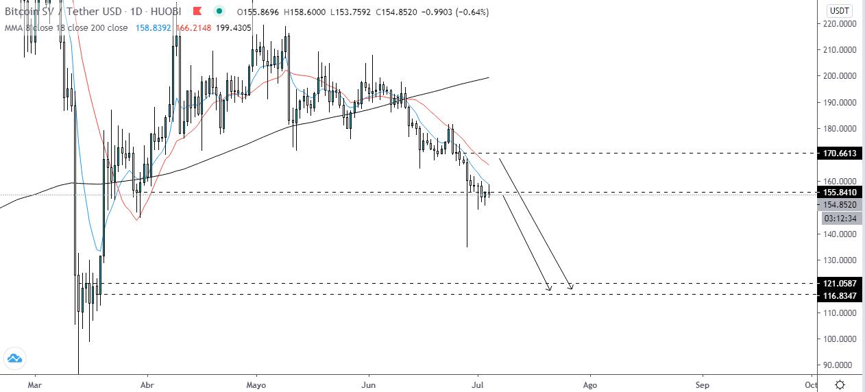 Proyección del Bitcoin SV. Fuente: TradingView