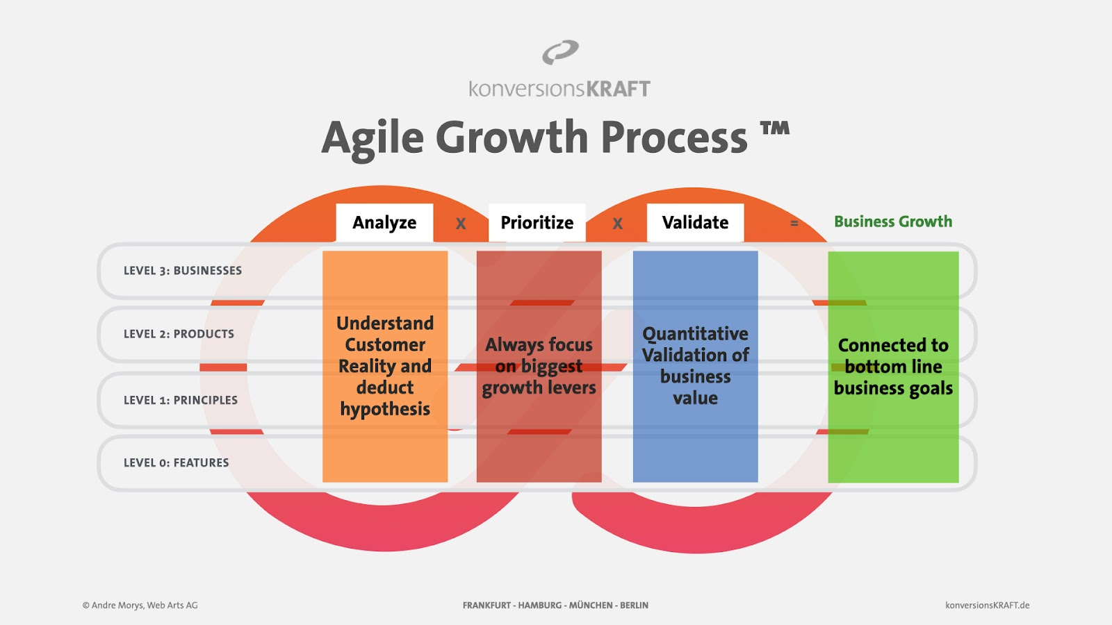 "Diagram of the ""agile growth process"" by konversionsKRAFT."