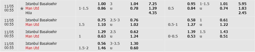 Tỷ lệ kèo Istanbul Basaksehir vs Manchester United mới nhất của nhà cái FB88